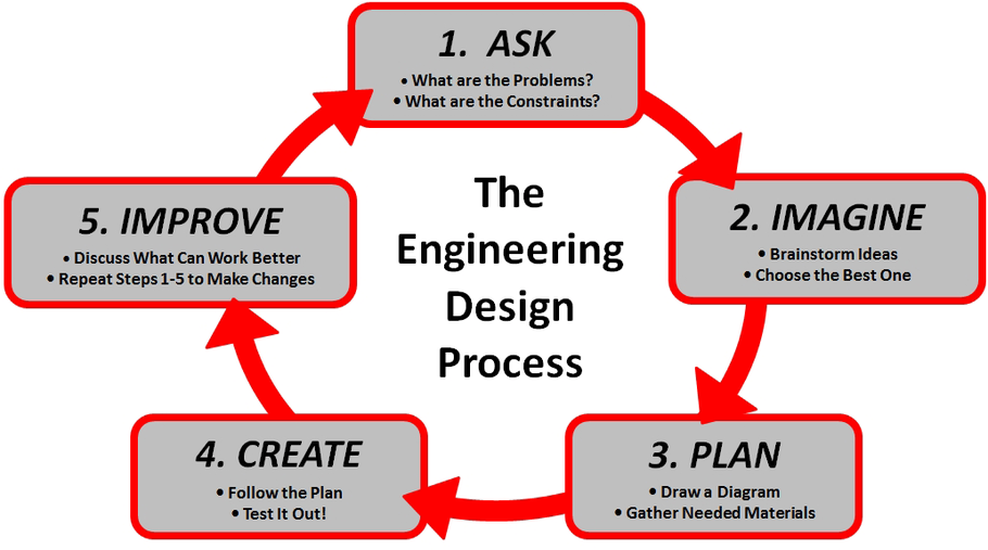 Engineering Design Process Welcome to MrFleming Science – Engineering Design Process Worksheet