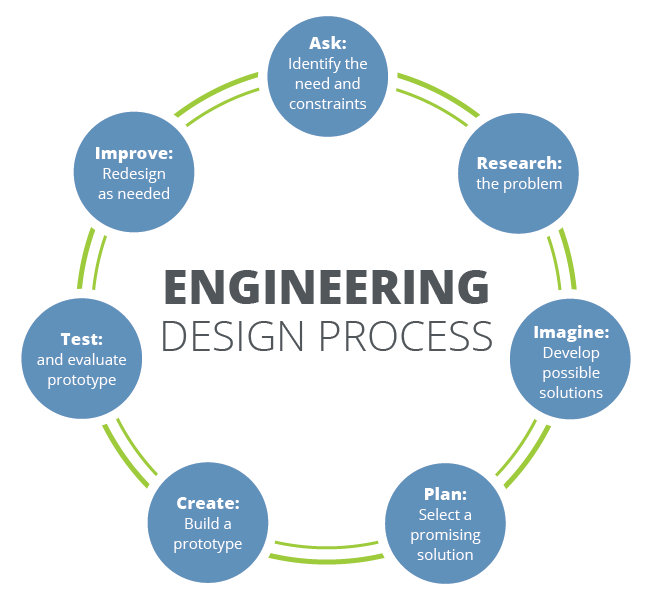 engineering design process   mrfleming science